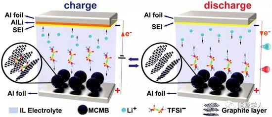 离子液体及其衍生物在锂/钠电池中的应用