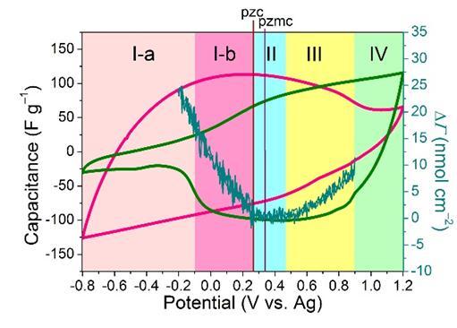 EDLC在离子液体储能机理的研究进展