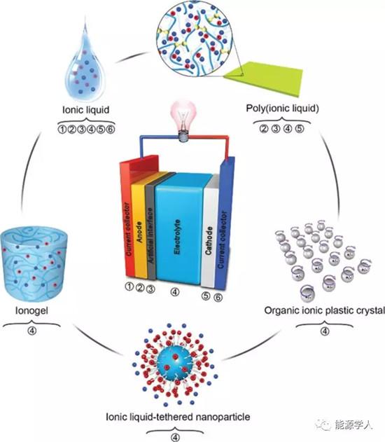 Chem. Soc. Rev. 综述:离子液体及其衍生物在锂/钠电池中的应用