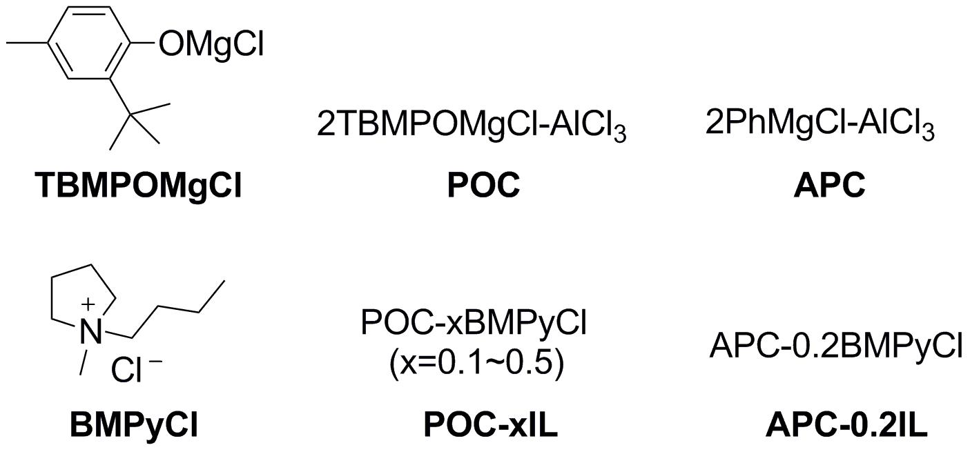 利用三维分级多孔硫化钴正极材料和离子液体电解液添加剂构筑高性能可充镁离子电池