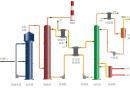 离子液体烟气脱硫技术