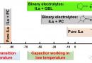 用离子液体型电解液延伸超级电容的低温性能