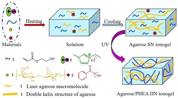 借助离子液体实现力学性能更好的离子凝胶