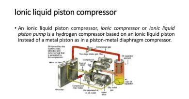 离子液体活塞泵氢气压缩用于加氢站