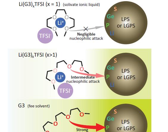 卓越的LiTFSI-三甘醇二甲醚全固态电池电解质